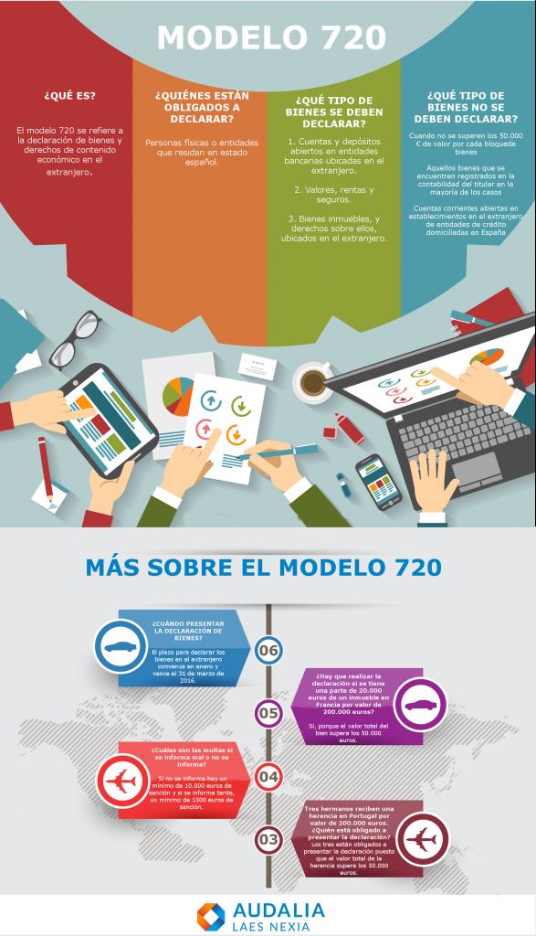 Infografía Modelo 720