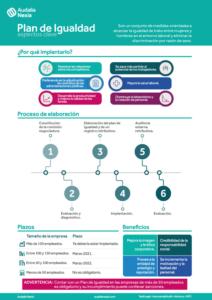 Infografía sobre planes de igualdad